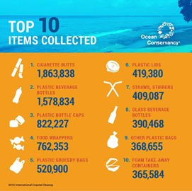Ocean Conservancy Top 10 items collected