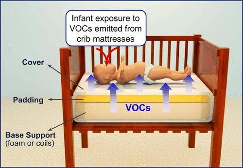Koudschuim Vs Traagschuim.Schadelijke Stoffen In Babymatras Van Koudschuim Of Traagschuim